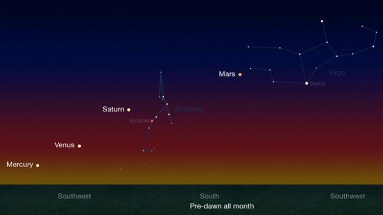 Representación de cómo se verá el alineamiento de planetas en el cielo nocturno.