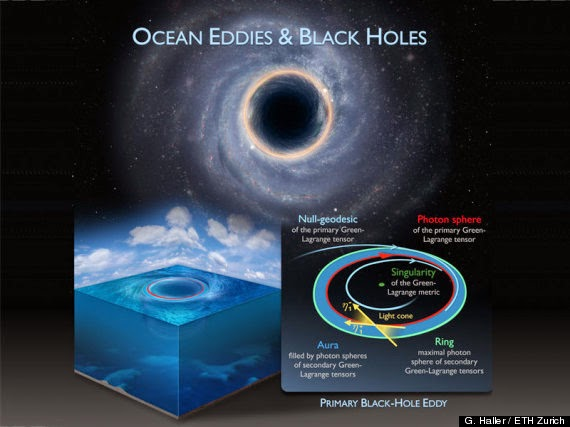 Giant 'Black Holes' Discovered in Earth's Oceans