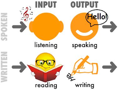 4 Skill Utama Dalam Mempelajari Bahasa Inggris Secara Menyeluruh