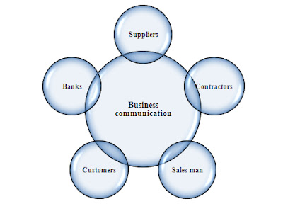 define business communication