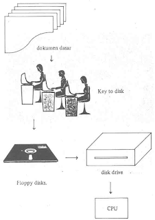 Key to disk