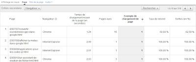 Temps de chargement des pages dans Google Analytics