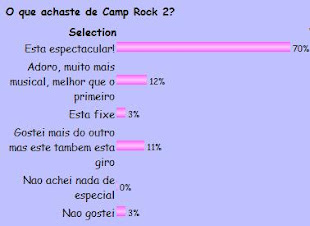 O que achaste do Camp Rock 2?