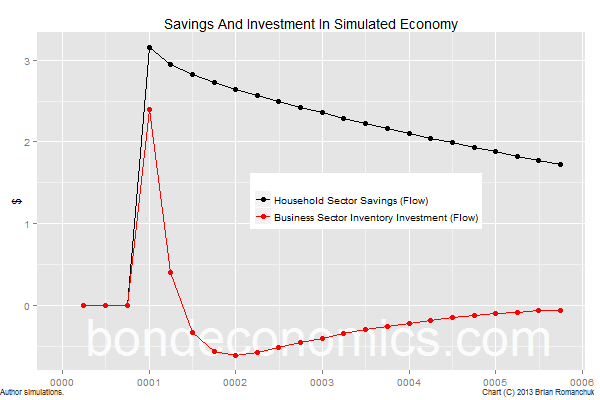 Savings and investment in simulated economy.