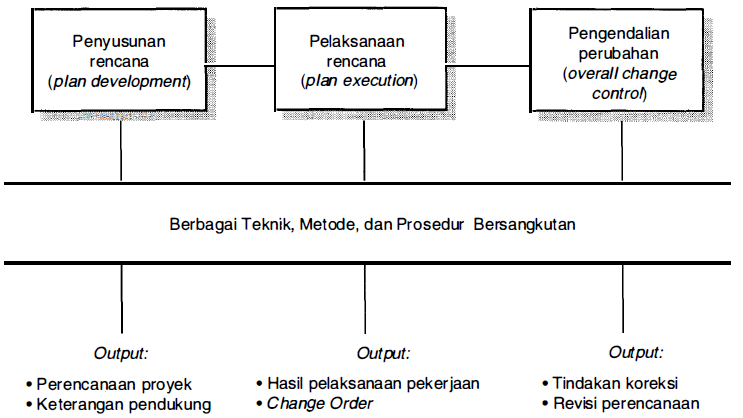 Manajemen Proyek Pengelolaan Intergasi, Manajemen Integrasi proyek