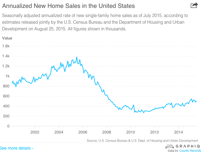 """annualised new  real estate purchases  in Unites states"""