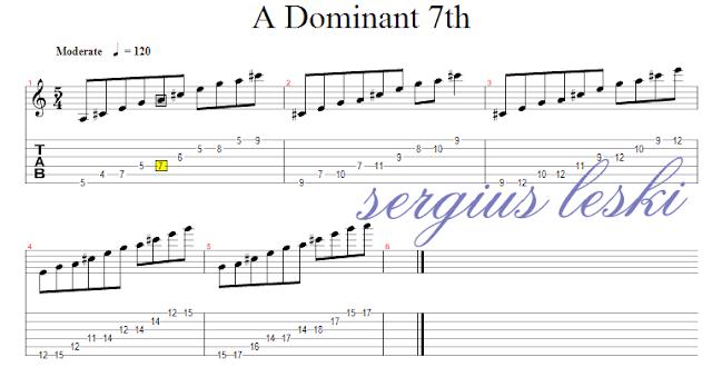 Dominat 7th, gitar, lesson,