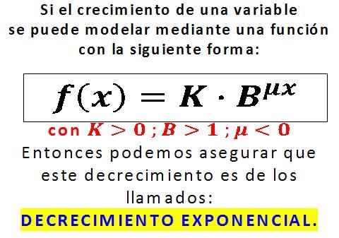 Diccionario Matematicas: Decrecimiento Exponencial