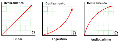 Tipo de potenciometro