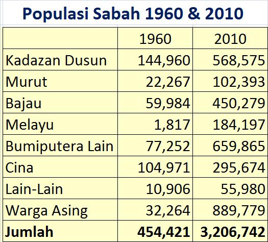 Domba2domba Tahukah Anda Populasi Sabah Mengikut Kaum Bagi Tahun 1960