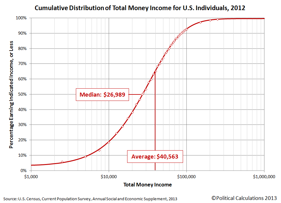 Cumulative Distribution of Income for U.S. Individuals, 2012