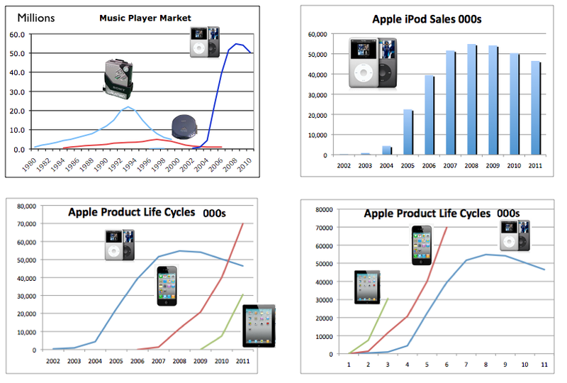 product life cycle analysis for the apple smartphone