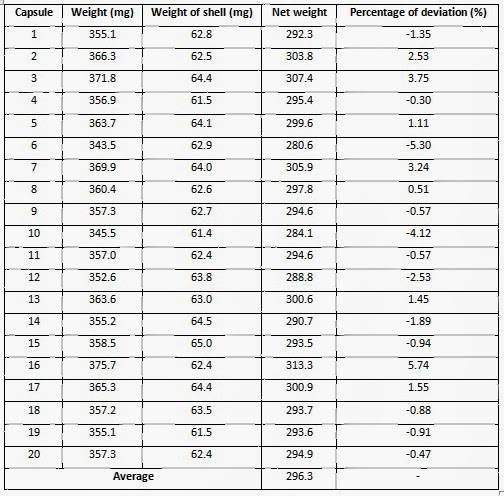 Lab Report 1 And 2 Practical 3 Uniformity Of Weight Of Tablets