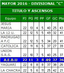 TABLA de posiciones Mayores Temporada 2016