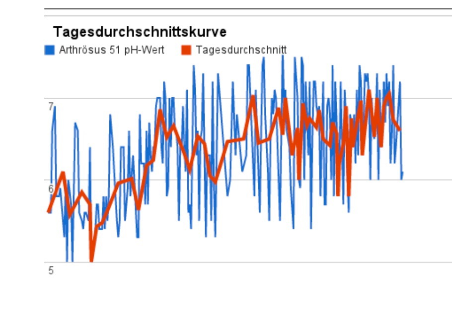 Sauerkraut-App: Ernährungsoptimierung durch pH-Messung