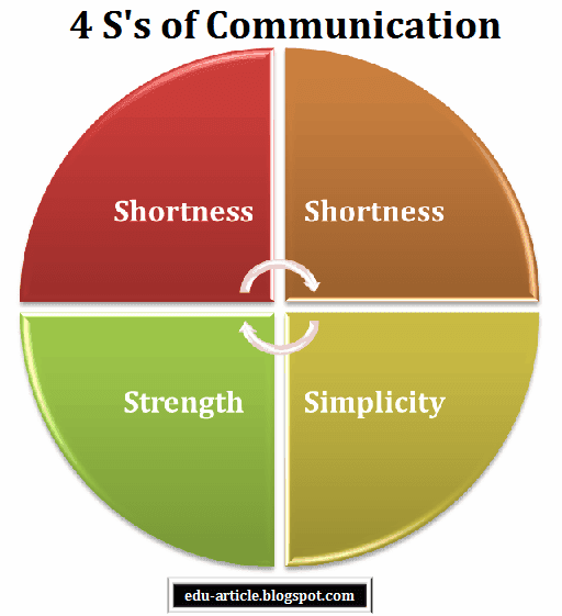 4 S's of Communication