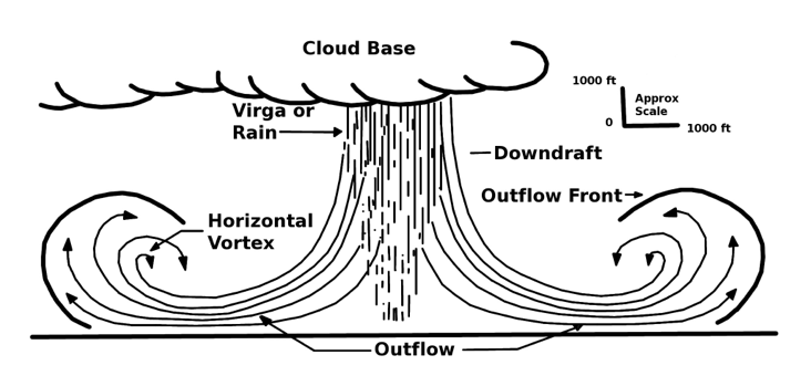 mse creative consulting blog how to recognize a downburst