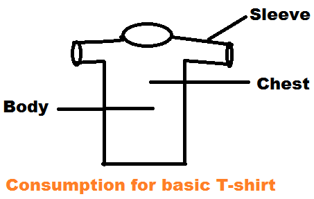 Consumption Calculation of Basic T-shirt