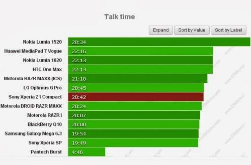 Il nuovo smartphone compatto di Sony, Xperia Z1 Compact, ha un'autonomia di circa 20 ore e 42 minuti sulle chiamate telefoniche