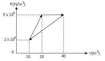 Gas Ideal Dimampatkan Secara Isobarik