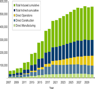 Chart of renewable energy sector job growth