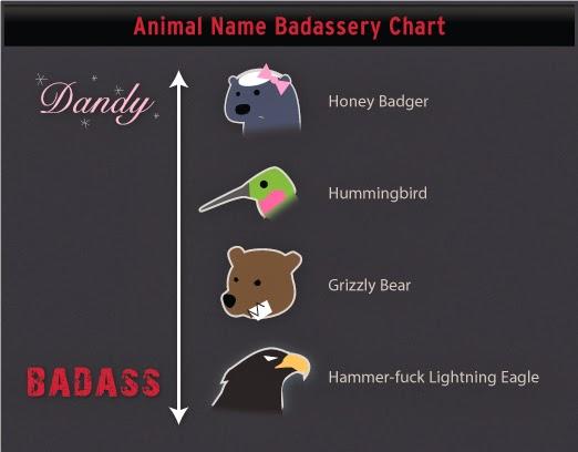 honey badger infographic name chart