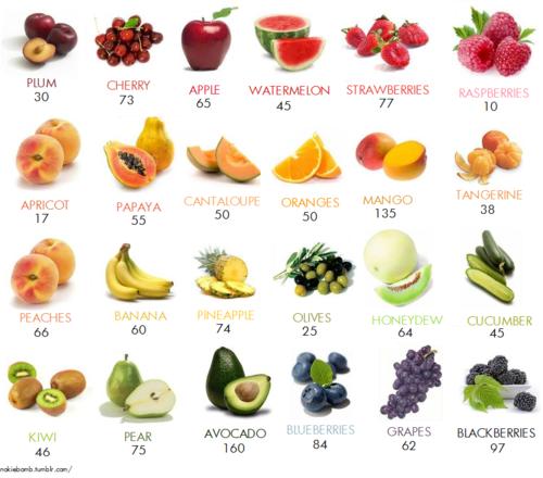 Frutas kcalorias