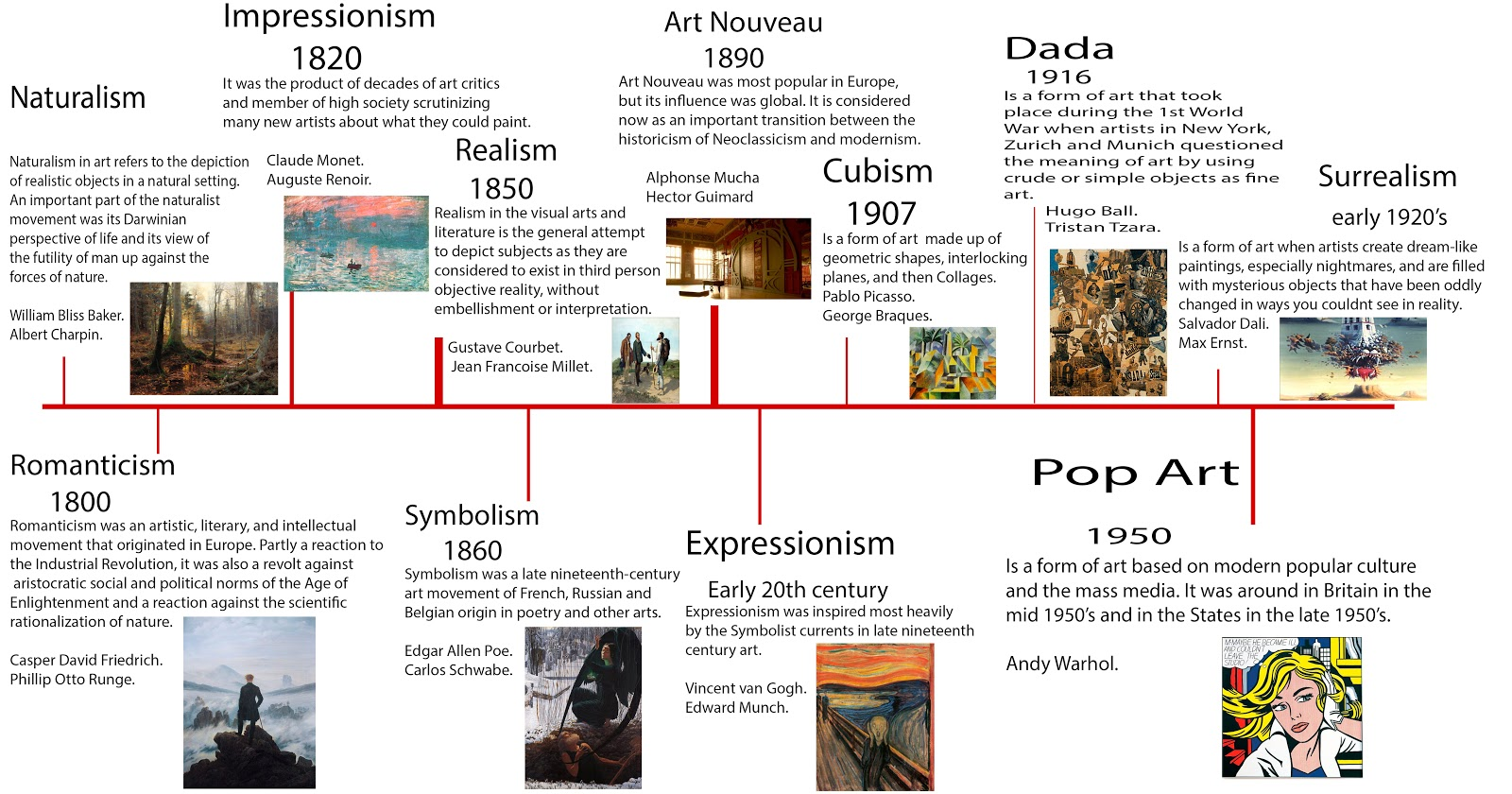 Simple Art Timeline : Unit contexual influences in art design