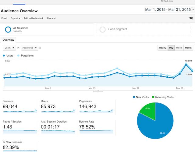 Statistik Pelawat Fitrihadi.com 2015 Mac
