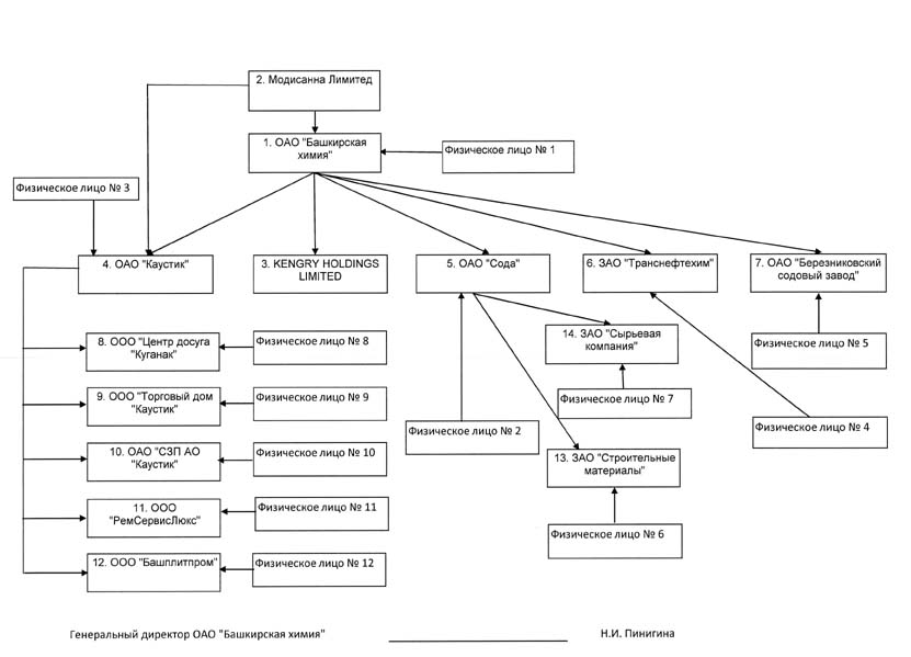 Схема владельцев ОАО