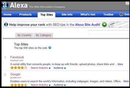 Facebook-google-top-alexa-sites