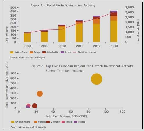 """financial technology investment activity"""