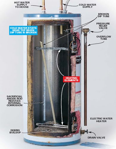 "best way to hook up 2 hot water heaters Using your wood stove to heat water  very primitive yet reliable way to operate your hot water  normal"" hot water heater doesn't always build ."