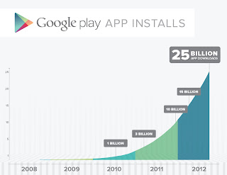 Google Play 25 billones