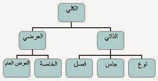 Kulliyah Khamsah Ilmu Mantiq