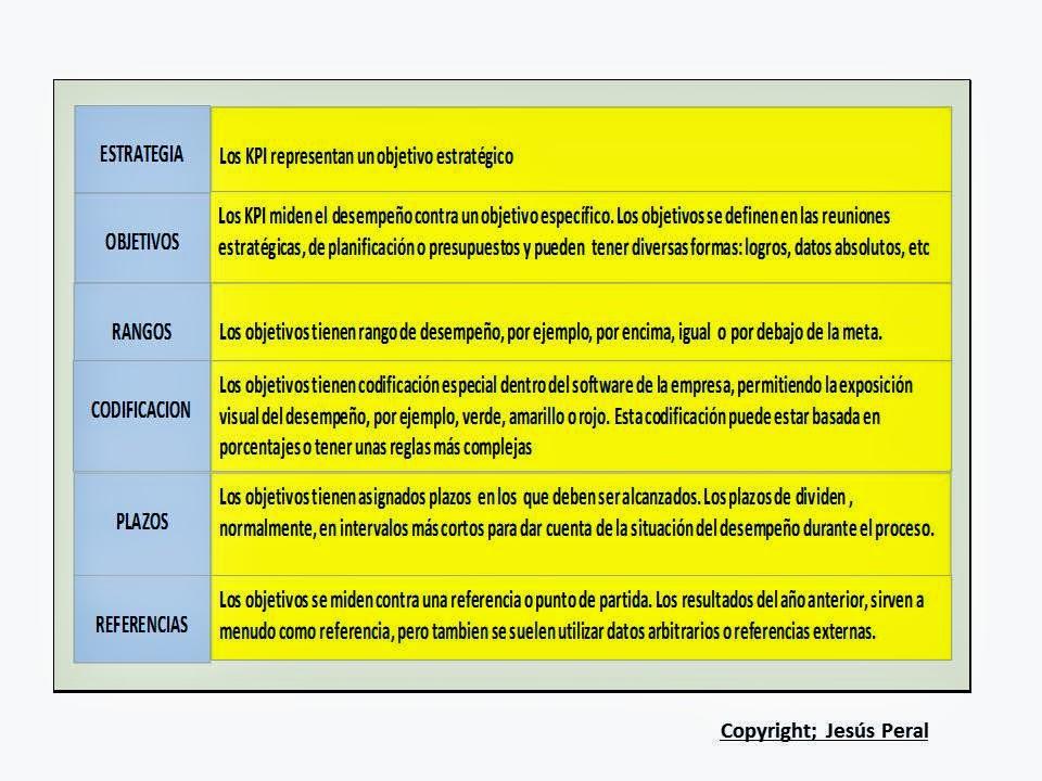 ESQUEMA 53. Elementos de un KPI