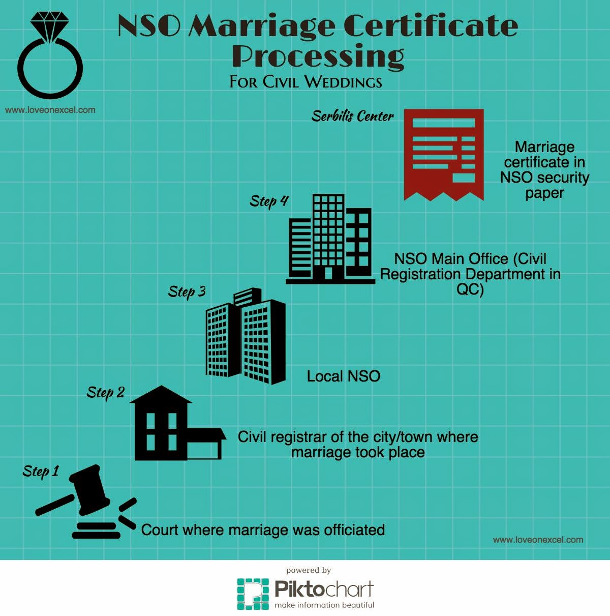 NSO Marriage Certificate | Speeding up NSO Marriage Certificate Processing