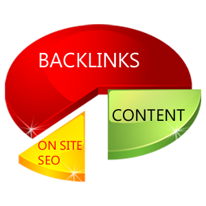 How to Get Best Quality Backlinks