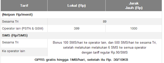 Paket SMS 3 Goban
