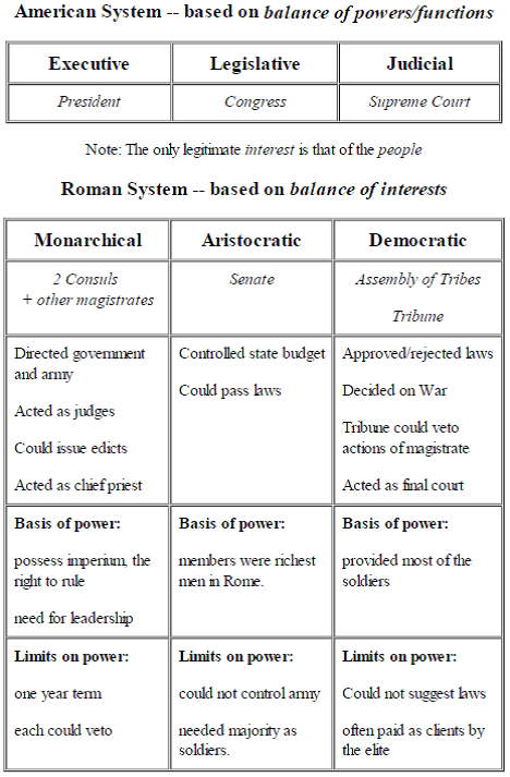 compare and contrast the greek and roman government A comparison of ancient greek democracy and roman republic even today, the ideals of government expressed and used by the ancient greeks and romans are well known although the greek democracy and the roman republic have many resemblances they also have many differences.