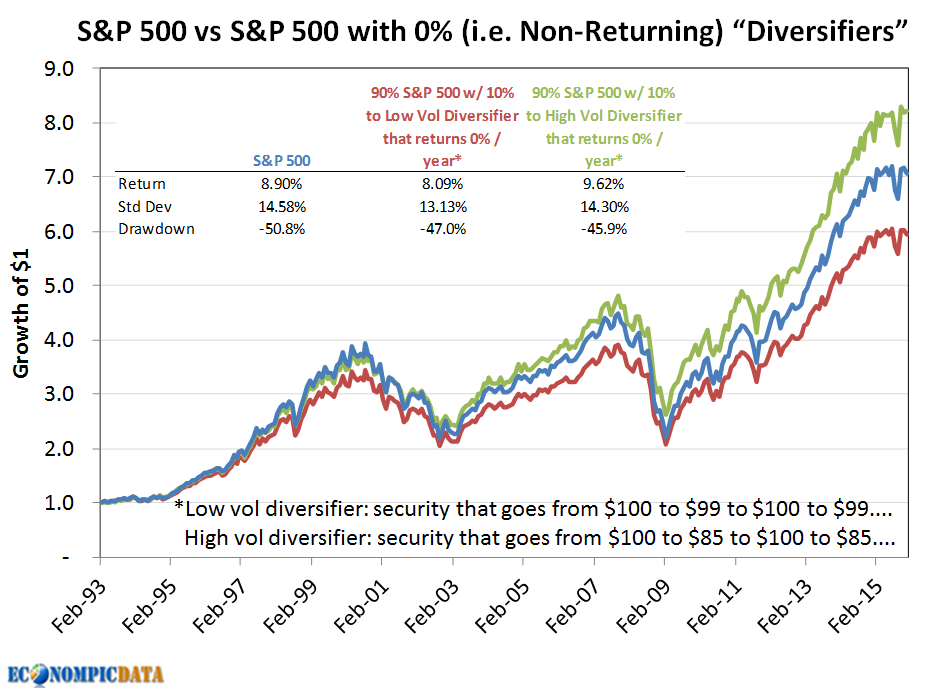 We see below how much asset B benefits the portfolio when both both asset A and B are on equal return footing.