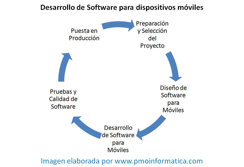 desarrollo de software para móviles en 5 fases - la oficina de