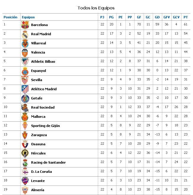 Primera División de España 2014/14 Tabla de posiciones