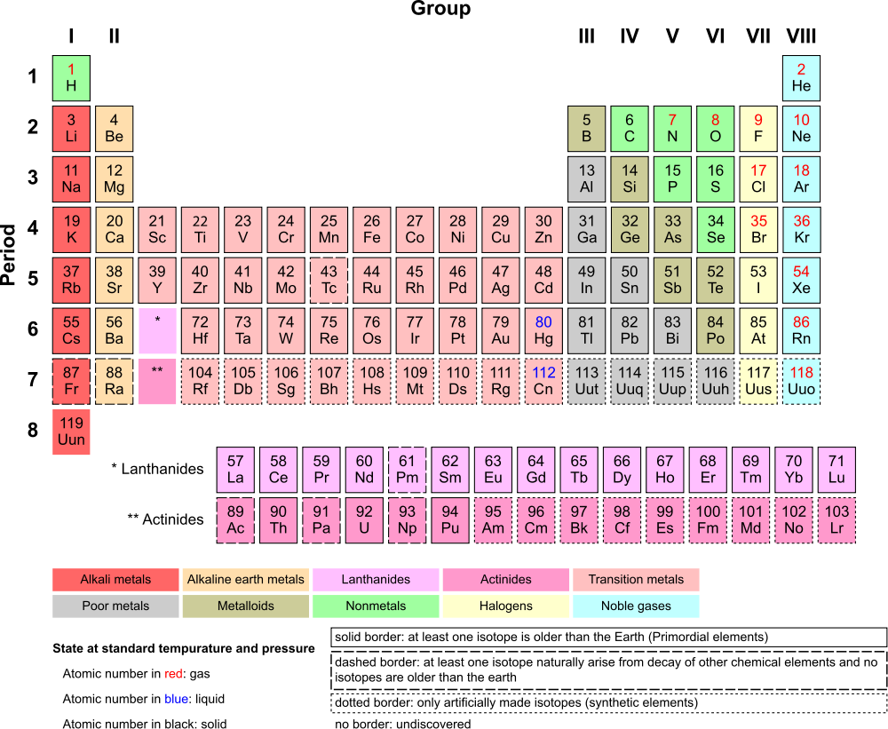 Chemi english periodic table for Periodic table english