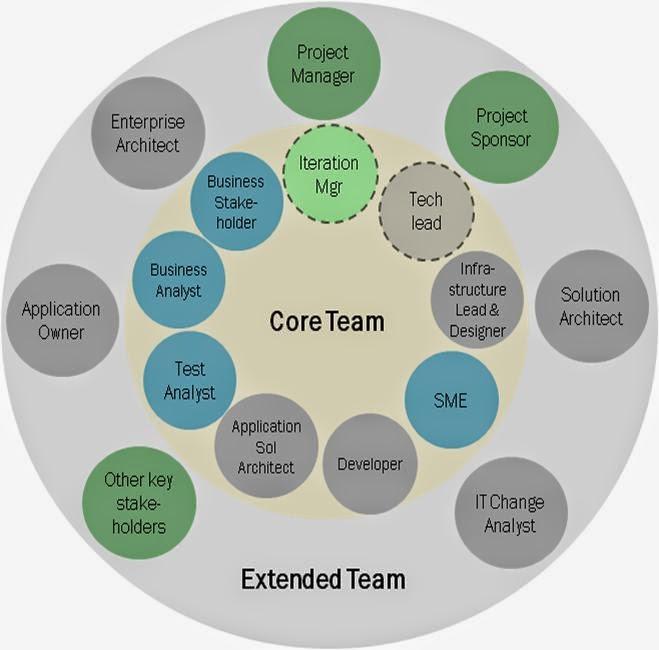 Классические роли в Agile-команде. Но кроме них может быть еще масса временных технологических ролей