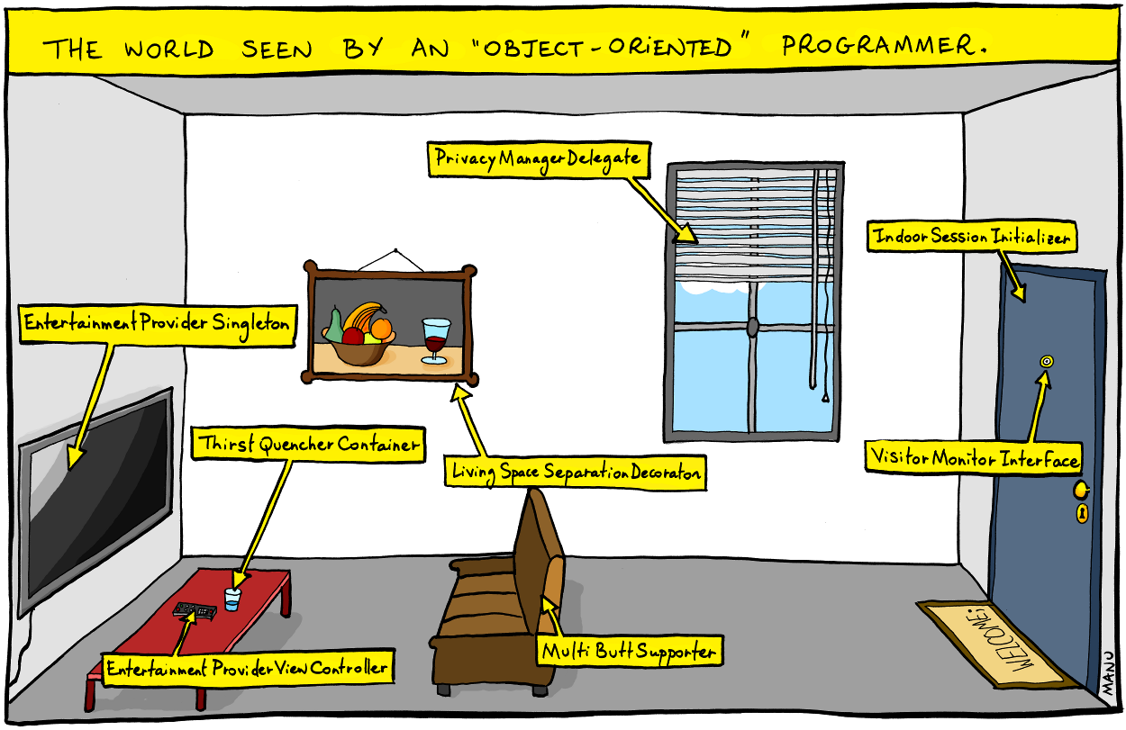 Object oriented programming oop in c part 1 for Window object