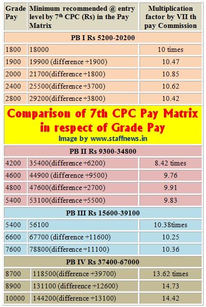 7th CPC Pay Comparison