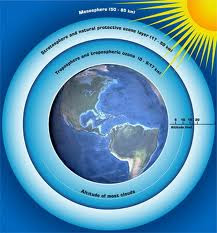 lapisan udara, ozon, bumi