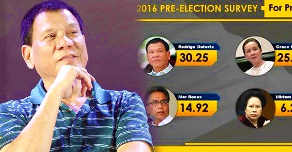 Duterte tops the DZRH Survey! ~ News Feed Readers