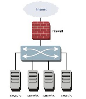 Internet Network Security